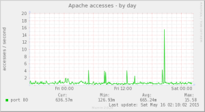 apache_accesses-day