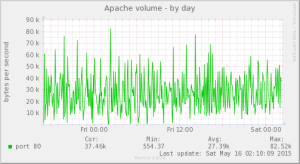 apache_volume-day