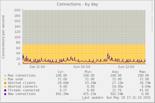 mysql_connections-day