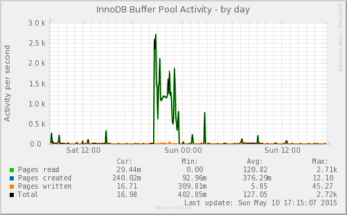 mysql_innodb_bpool_act-day