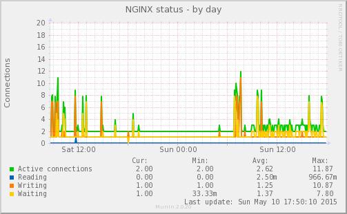nginx_status-day