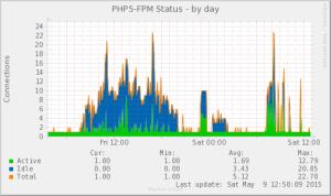 phpfpm_status-day